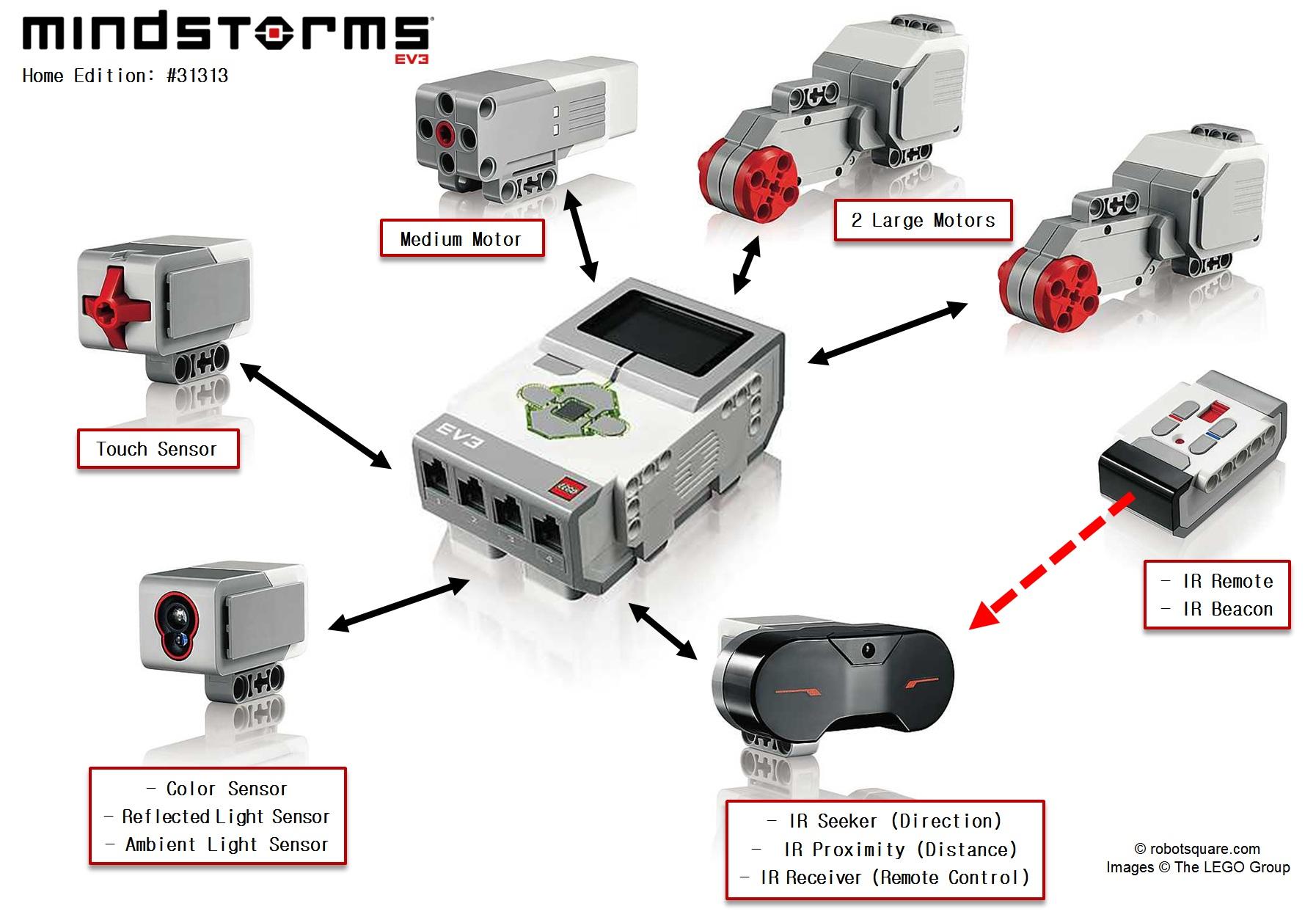 Купить лего робота ev3
